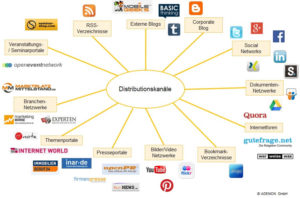 Online-Distributionskanäle