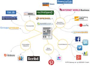 Verteilung von Online-Pressemitteilungen