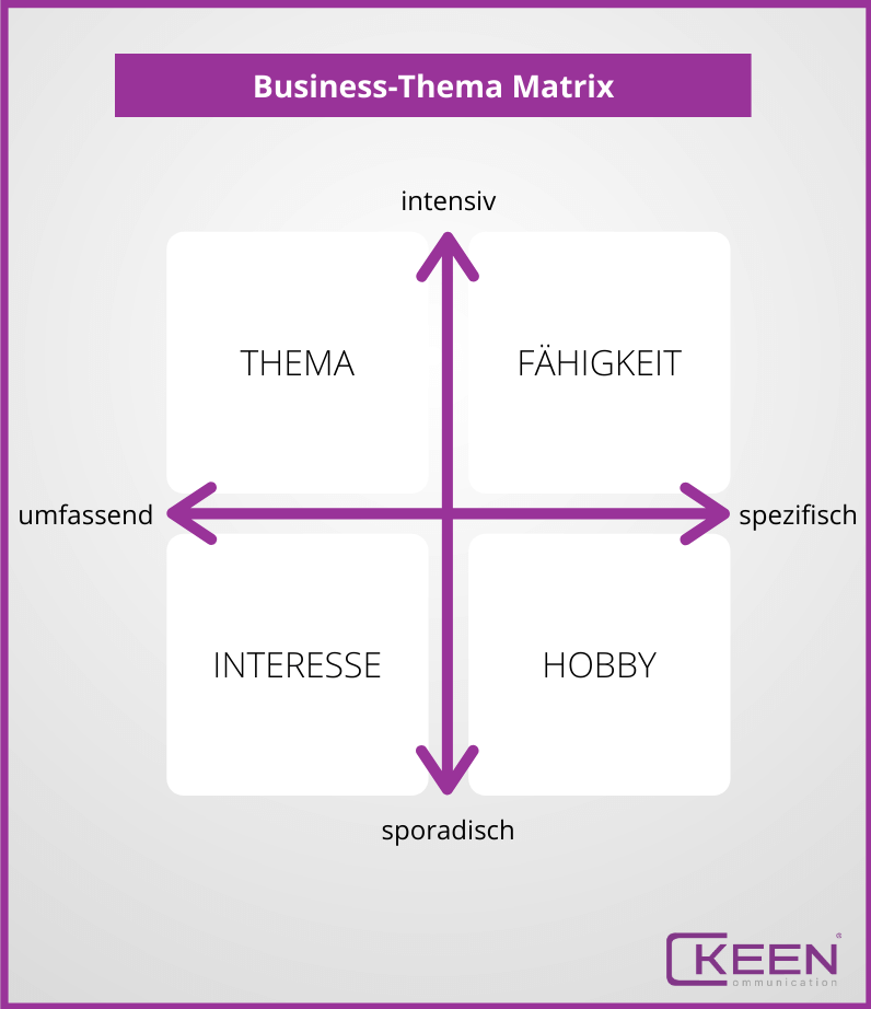 Business-Thema Matrix